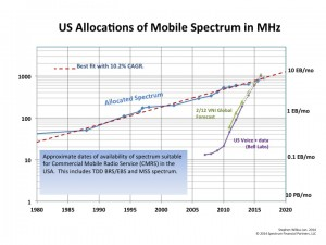 Allocation of Spectrum for Mobile use in USA.