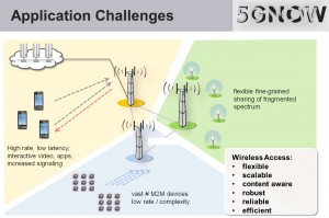 5G Now - Application Challenges